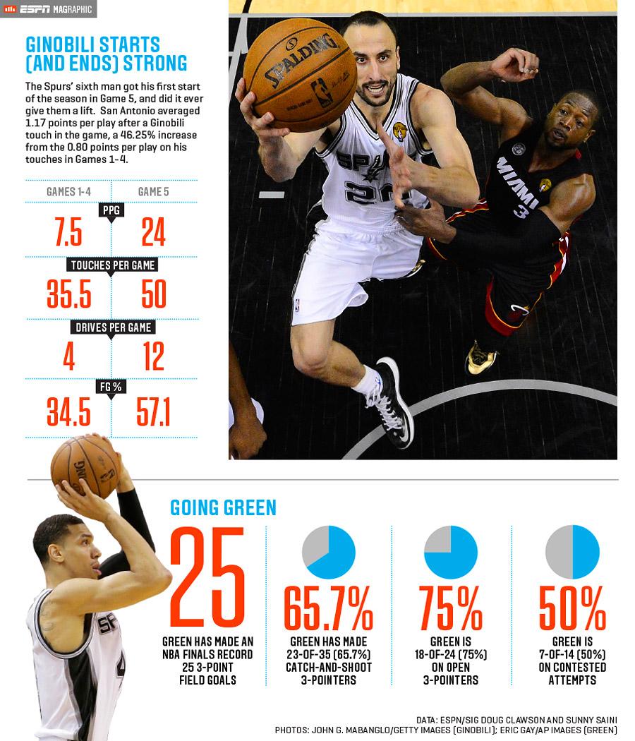 ESPN The Magazine Data Dive -- NBA Finals Game 7 preview ...