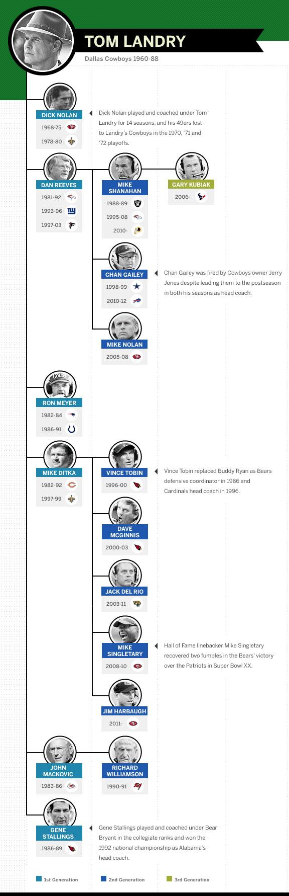 c17d05f5007 Greatest NFL Coaches - The Tom Landry coaching tree