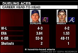 Curt Schilling and Greg Maddux