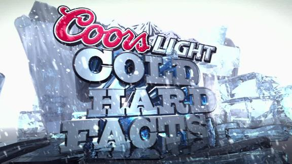 Video - Coors Cold Hard Facts