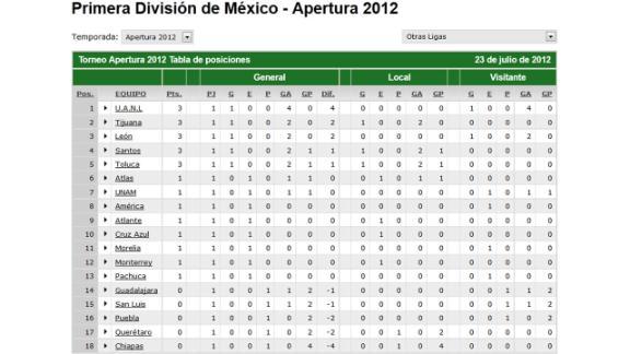 TelevisaDeportes.com | Serie A de Italia 2014-2015 | Tabla