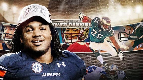 Cross-Sport Power Rankings: Auburn's Tre Mason Tops