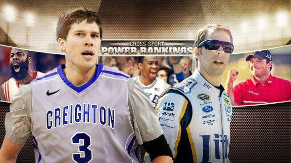 Cross-Sport Power Rankings: Doug McDermott Scores 3,000