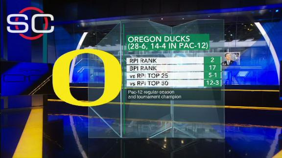 http://a.espncdn.com/media/motion/2016/0313/dm_160313_SVP_Oregon_No_1_Seed/dm_160313_SVP_Oregon_No_1_Seed.jpg