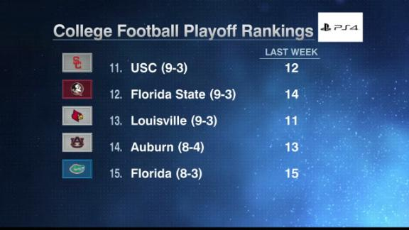 USC still doesn't crack Top 10