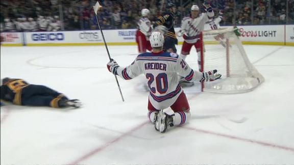 Kreider wins it for Rangers in OT