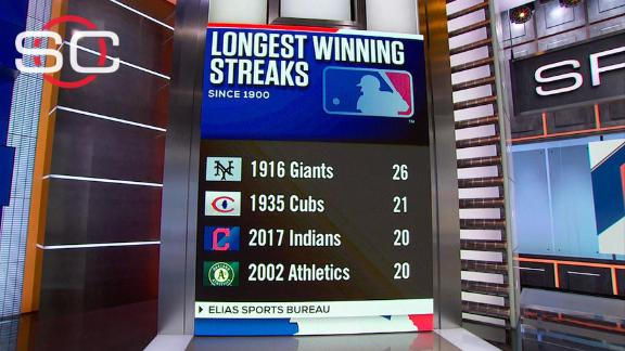 Indians make history with 20th consecutive victory