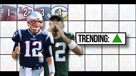 NFL Power Rankings: rising and falling behind QB play