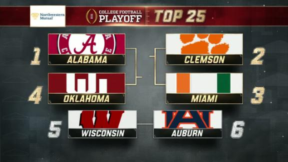 Alabama takes top spot in CFP rankings