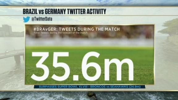 Twitter records broken during Germany-Brazil