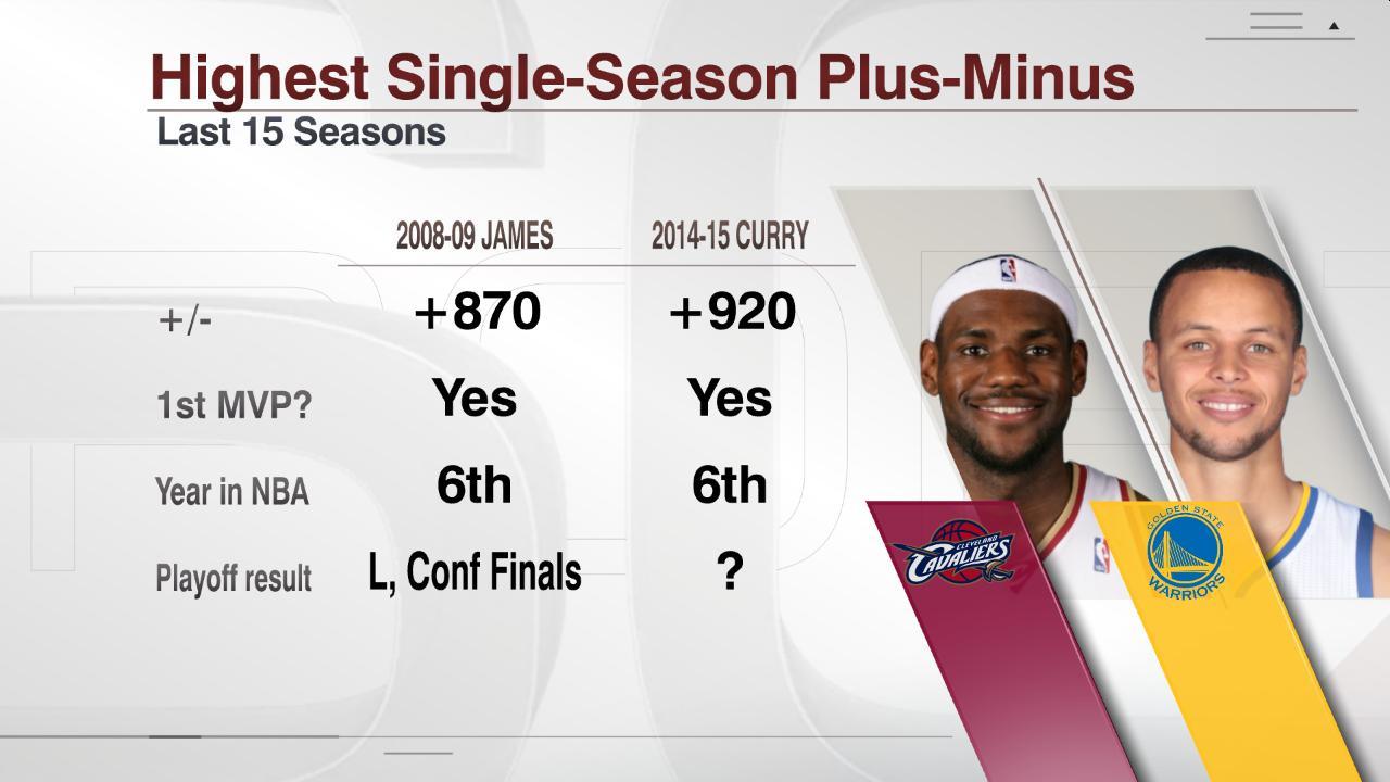 Curry has highest plus-minus (+920) of last 15 years ...