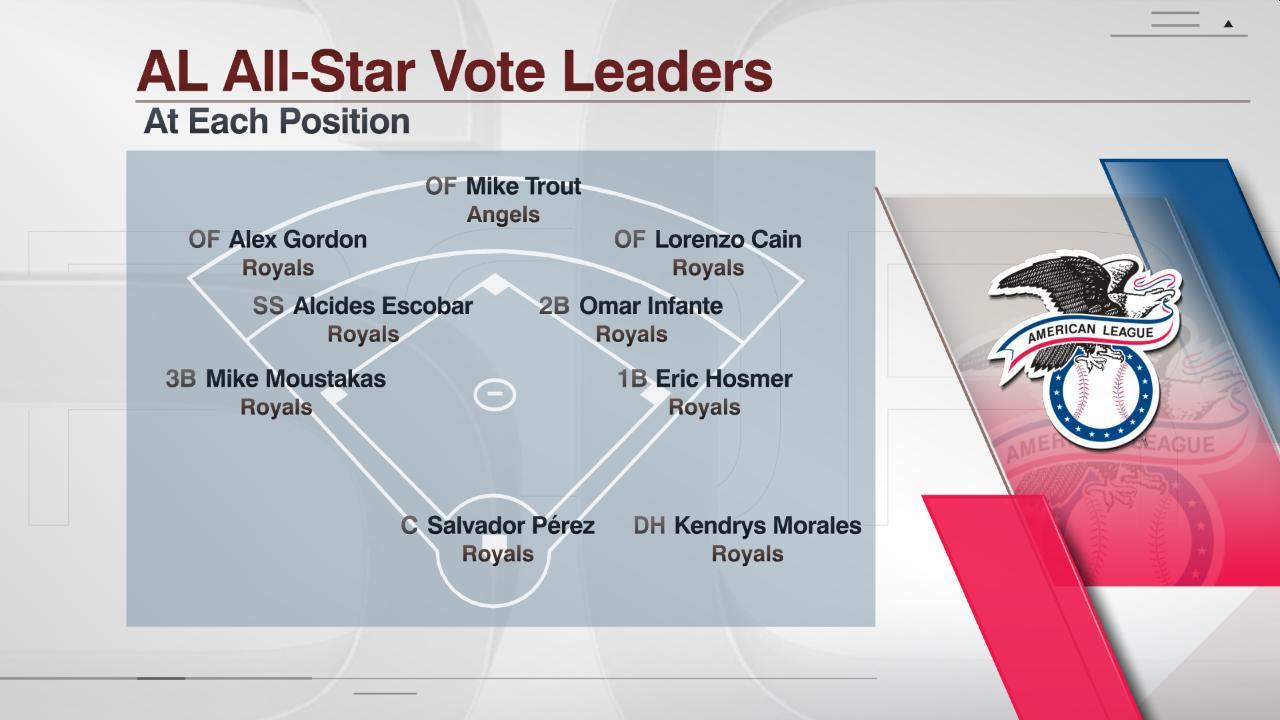 FS_6PM_MLB_061515_AL_All-Star_Vote_Leade
