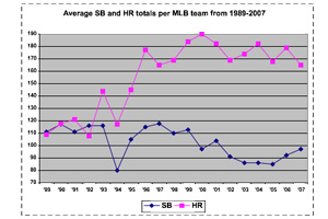 Average SB and HR totals per MLB team from 1989-2007