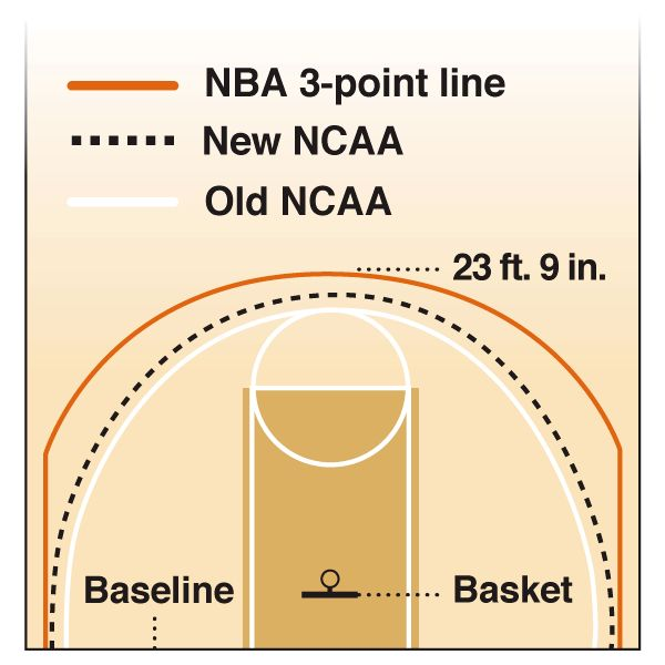 Three Point Line : New ncaa point line