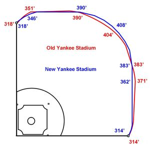New Yankee Stadium dimensions aren't only reason for HR surge ...