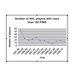 Penalty Minute Chart