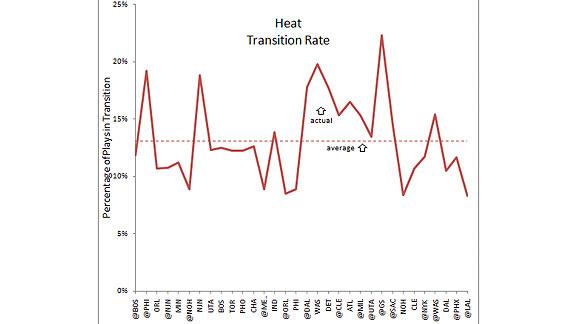 Heat Transition2