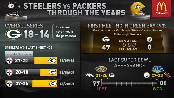 Infographic Ideas infographic nfl : NFL Infographics - ESPN