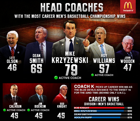 Infographic-Coaches Wins