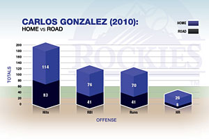 Carlos Gonzales Graphic