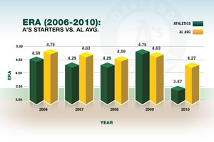 A's Infographic (ERA)