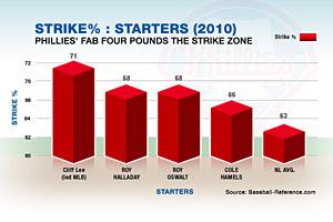 Phillies Infographic