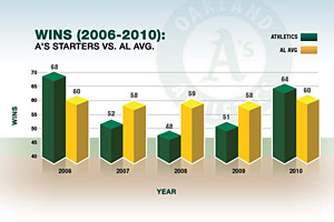 A's Infographic (Wins)