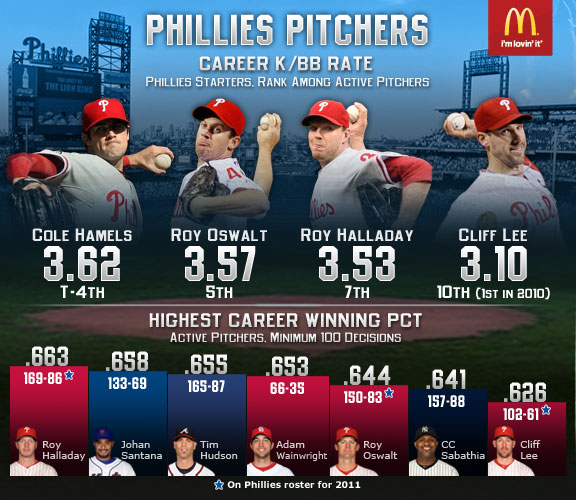 MLB Infographic