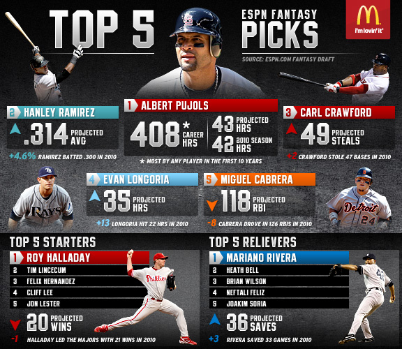 MLB Fantasy Picks