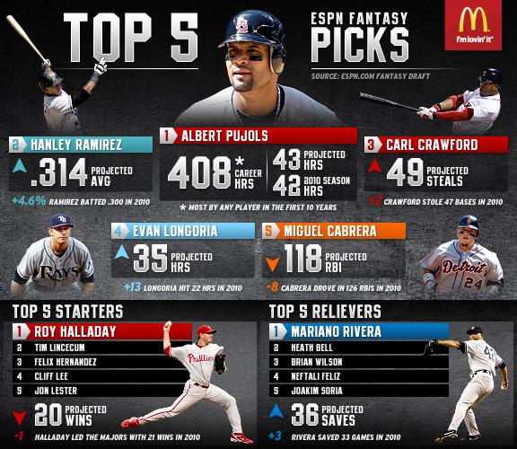 Motivational Quotes For Sports Teams: Stat Shots: Pujols, Hanley Ramirez Top MLB Fantasy Drafts