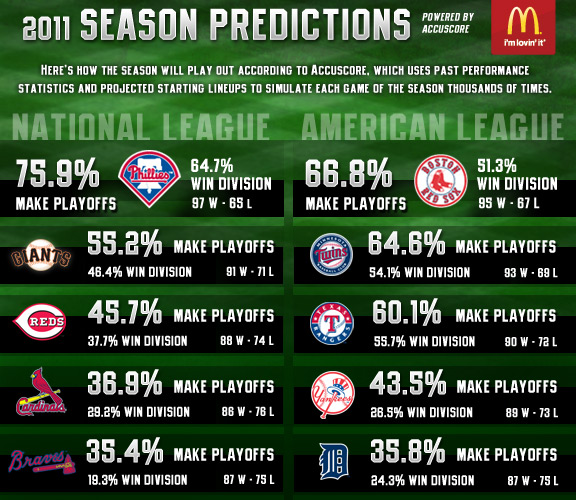 MLB Infographic (Season Predictions)