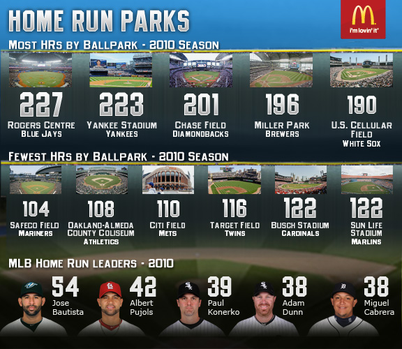 MLB Infographic (HR Parks)