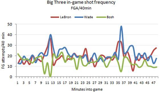 Bosh/Wade/LeBron