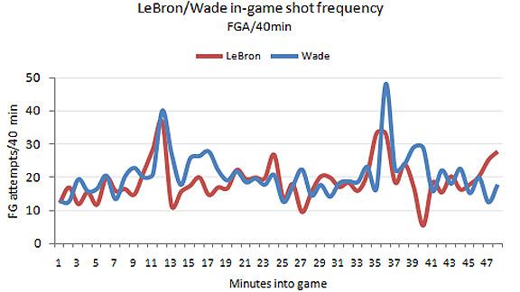 LeBron/Wade
