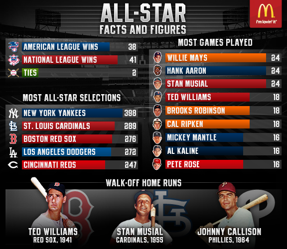 MLB Facts and Figures All-Star (Infographic)
