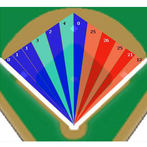 Ryan Howard defensive shift