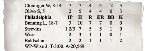 CSI box score