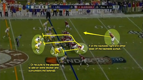 A deep look at Alabama's running game as helmed by Nick Saban and ...