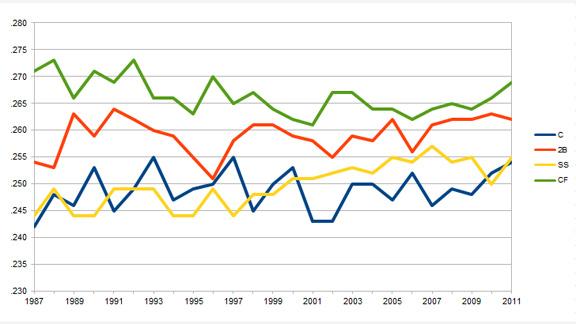 MLB Chart 2