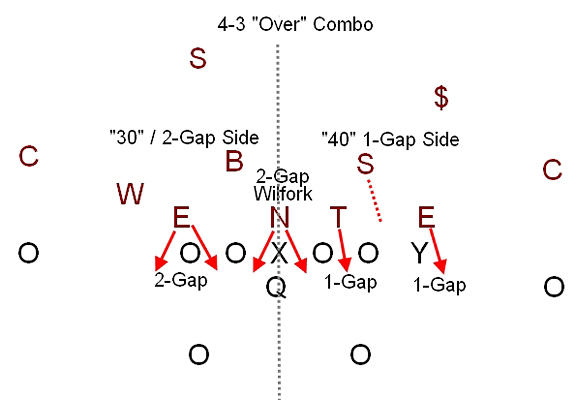 One Gap and Two Gap Techniques  Football