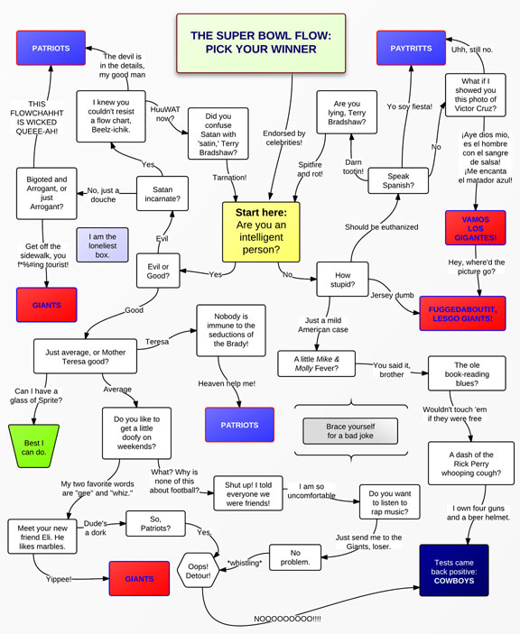 Super Bowl Flow Chart