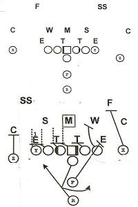 4-3 defensive front
