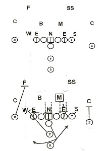 3-4 defensive front