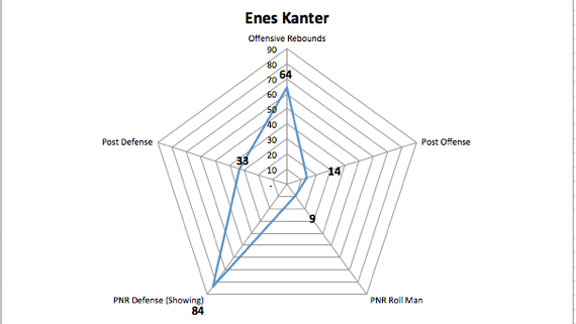 Kanter Graph