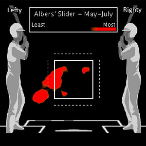 Albers Slider