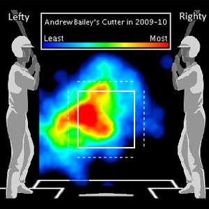 Bailey Cutter 2009-2010
