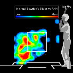 Bowden Slider vs RH