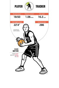 Shane Battier Player Tracker