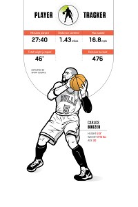 Carlos Boozer Player Tracker