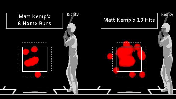 Kemp Heat Map